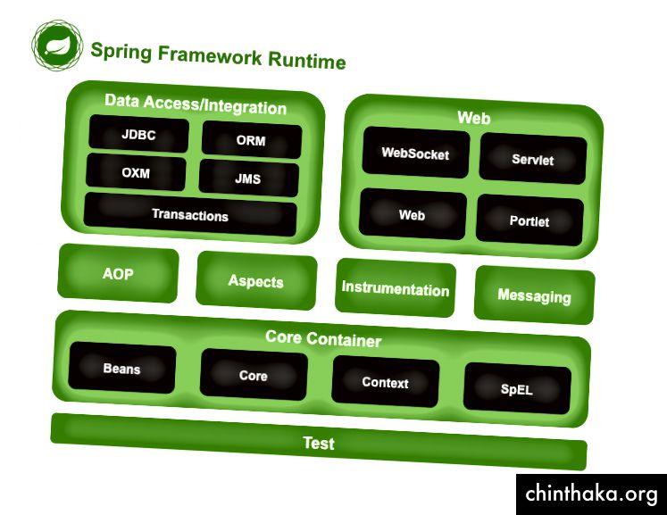 Module, aus denen sich das Spring Framework-Projekt zusammensetzt. Credits: spring.io