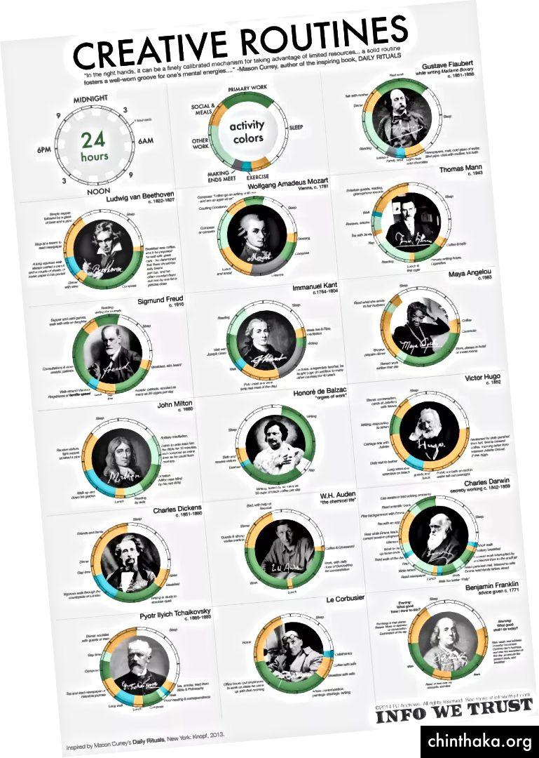 Weitere Informationen finden Sie unter infowetrust.com/creative-routines/