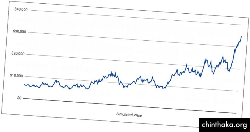 محاكاة لمدة سنة واحدة لأسعار البيتكوين