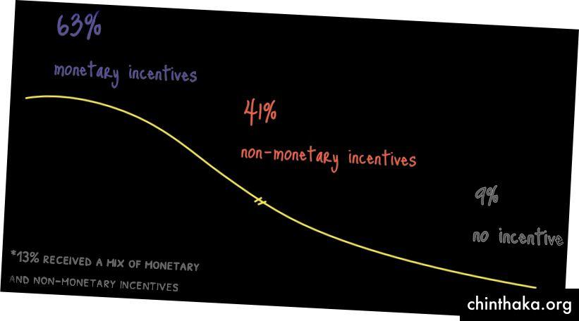 Nie je prekvapením, že peniaze sú najbežnejším typom stimulov