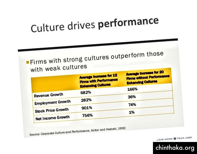 Unternehmenskultur und Leistungsdaten
