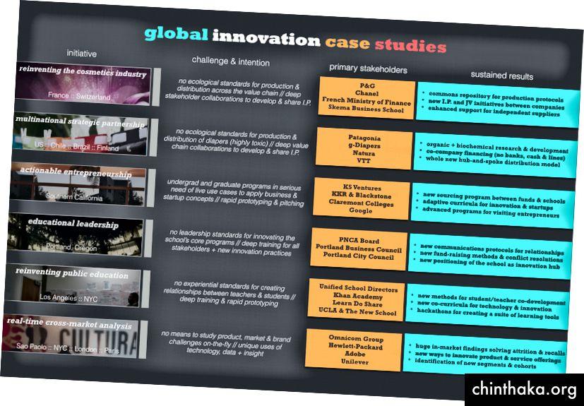 Bürgerliche und kommerzielle Initiativen auf der ganzen Welt, in denen wir Versionen des Open Inquiry-Formats implementiert haben.