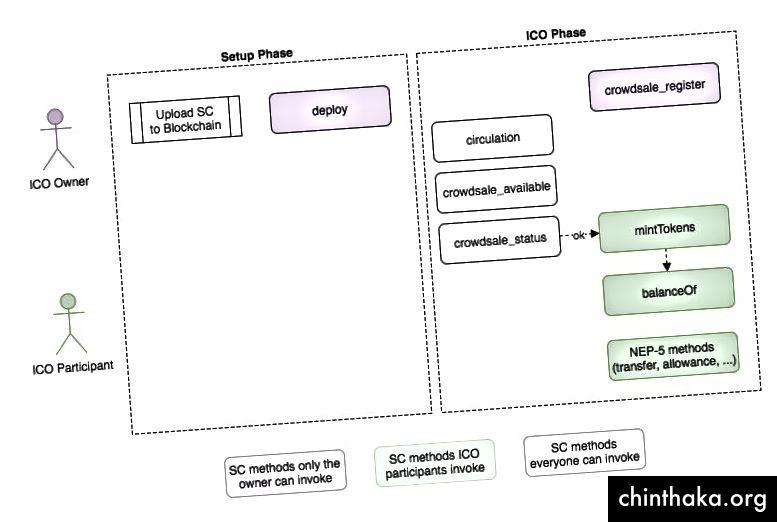 ICO-Stufen und ausgewählte Methoden
