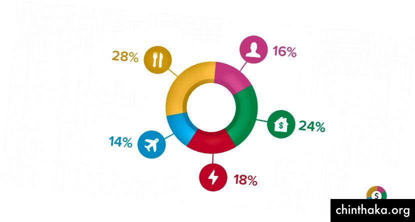 Et pænt organiseret cirkeldiagram, der fortæller dig, hvordan dine udgifter og indkomster er delt.