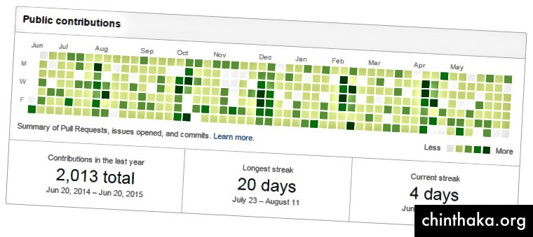 http://www.loganfranken.com/blog/1167/github-contribution-calendar-considered-whatever-you-make-of-it/