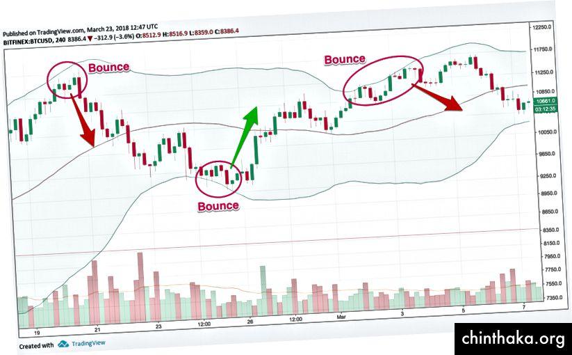 Отскачане на Bollinger, диаграма чрез TradingView