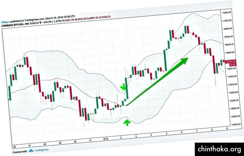 Bollinger Stqueeze и последващ възходящ пробив, диаграма чрез TradingView