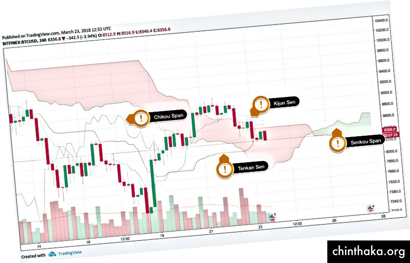 Ichimoku Kinko Hyo, диаграма чрез TradingView