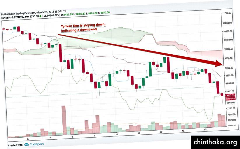 Надолу Tenkan Sen = низходящ тренд, диаграма чрез TradingView