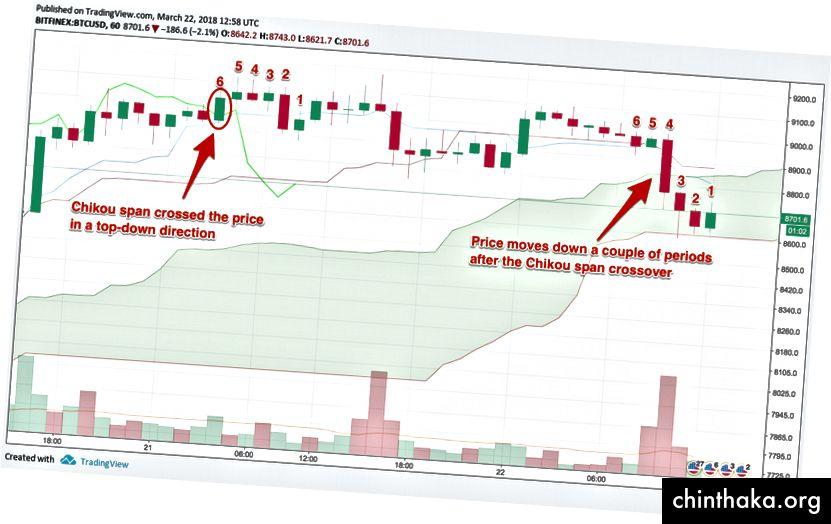 Chikou Span пресича цената отгоре надолу = старт на низходящ тренд, диаграма чрез TradingView