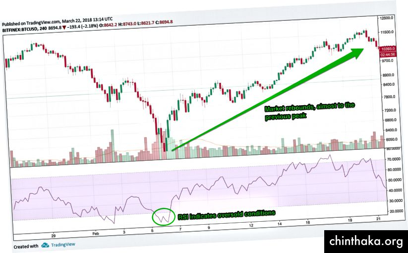 Uptrend след RSI показва условията на препродажба, диаграма чрез TradingView