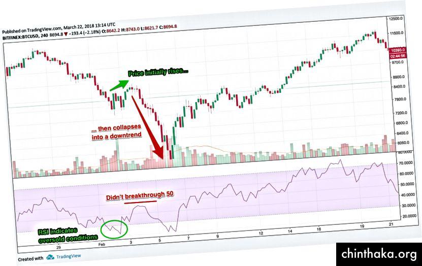 RSI не направи пробив 50 = фалшив, диаграма чрез TradingView