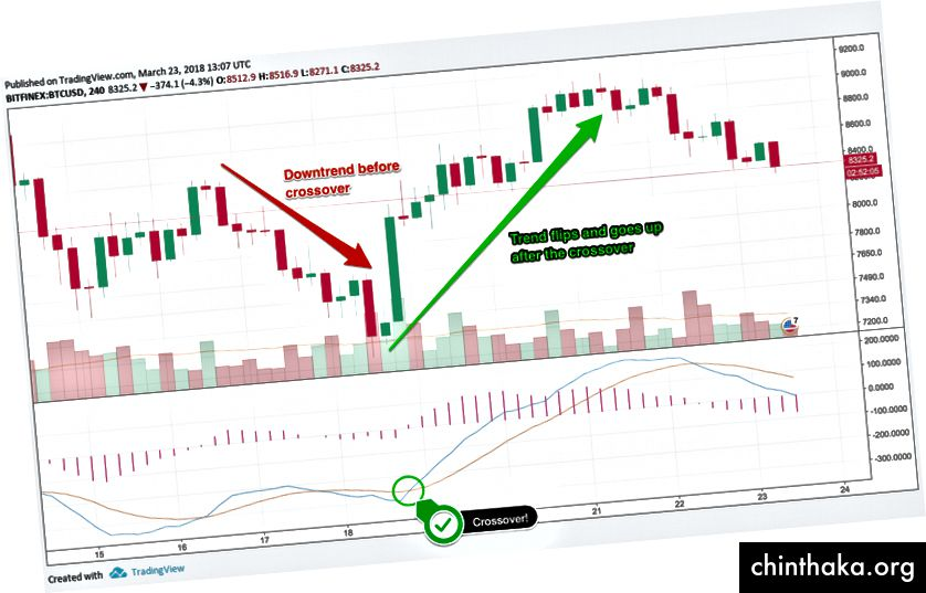MACD кросоувър, диаграма чрез TradingView