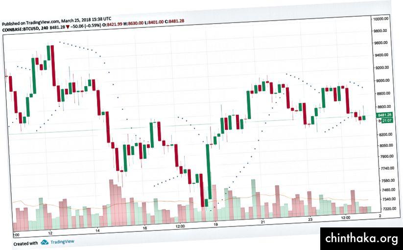 Параболичен SAR, диаграма чрез TradingView