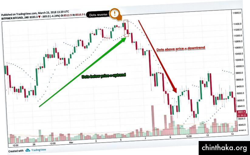 Параболични SAR точки, диаграма чрез TradingView