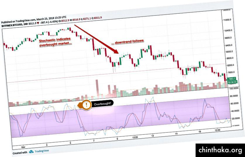 Стохастичен> 80 показва презакупен пазар, диаграма чрез TradingView