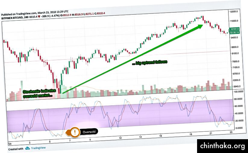 Стохастичен <20 показва препродаден пазар, диаграма чрез TradingView