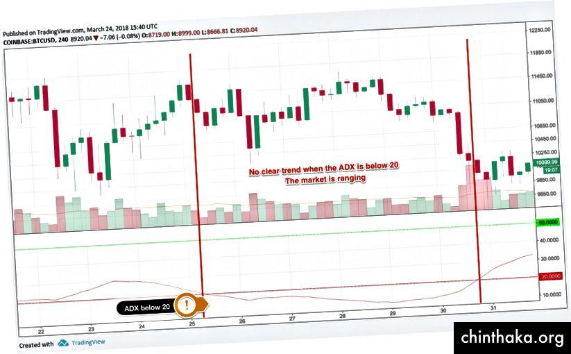 ADX под 20 (червена линия), цената варира, диаграма чрез TradingView