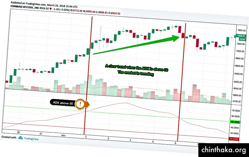 ADX над 50 (зелена линия), силна тенденция, диаграма чрез TradingView