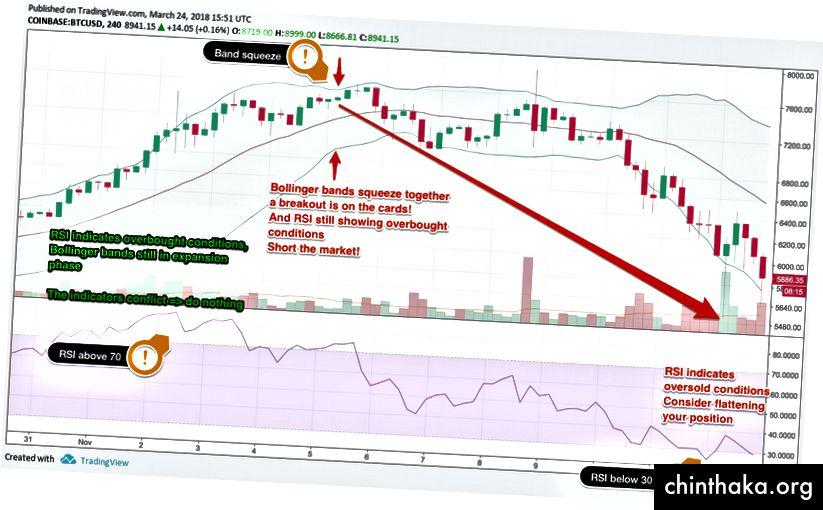 Търговия с Bollinger Bands и RSI, диаграма чрез TradingView