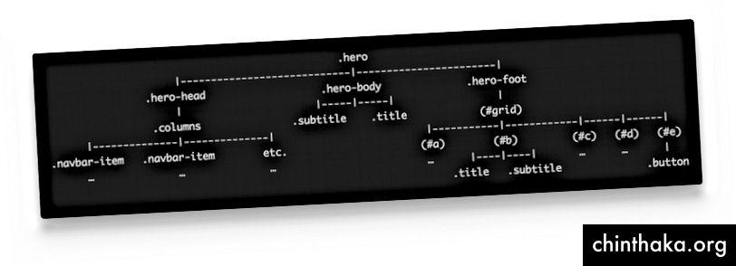 Τι γίνεται αν μπορούσαμε να γράψουμε κώδικα όπως αυτό ...