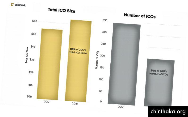 Μια ματιά στα δισεκατομμύρια δολάρια ICO έχουν αυξηθεί τα τελευταία δύο χρόνια (Πηγή: CoinDesk.com)