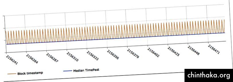 Graf over tidsstempler og medianer for