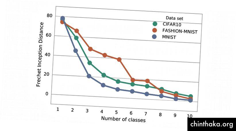 Izvor Niži FID rezultat identificira bolji model.
