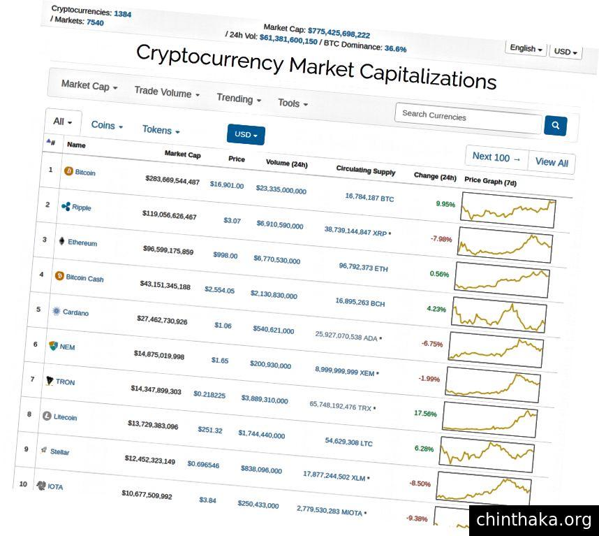 www.CoinMarketCap.com