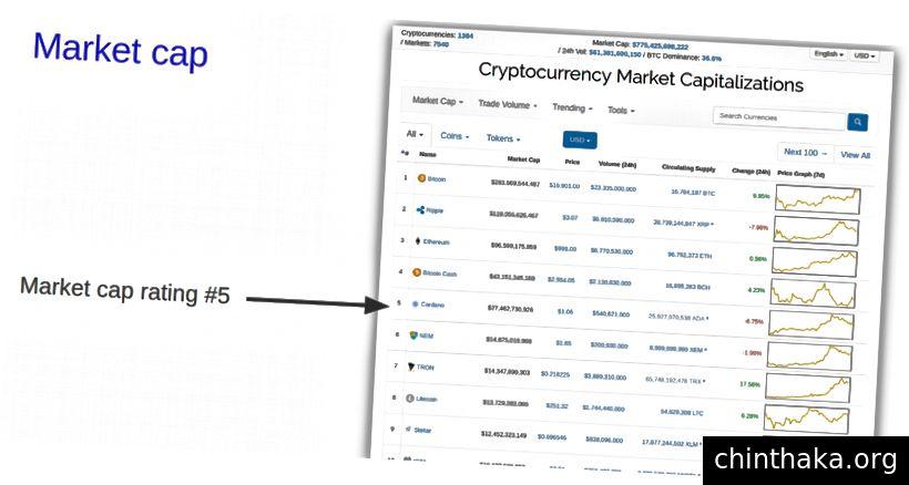 سقف السوق على CoinMarketCap