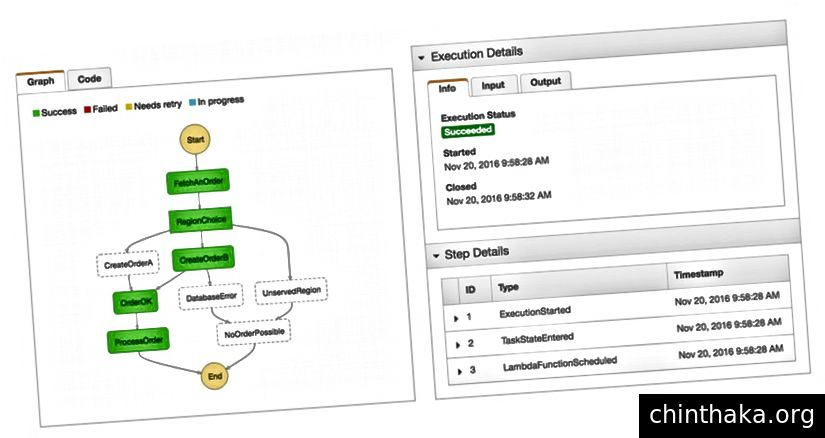 AWS Step-Funktionen