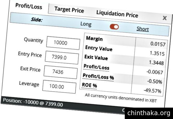 Verlust mit Liquidation von Standard 100x: 116 $