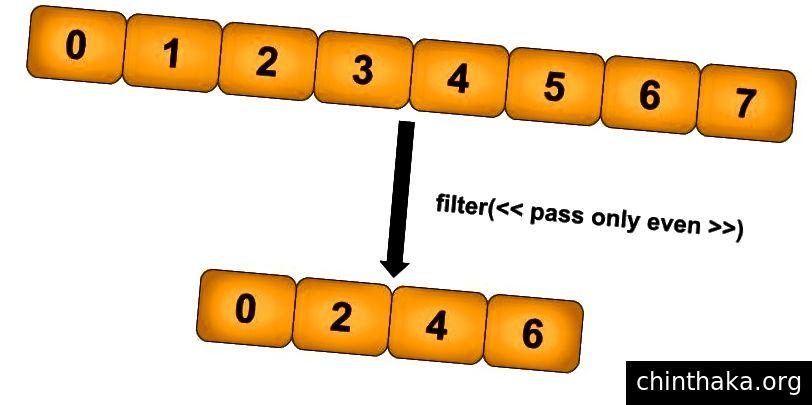 Illustration, der viser filtertransformation