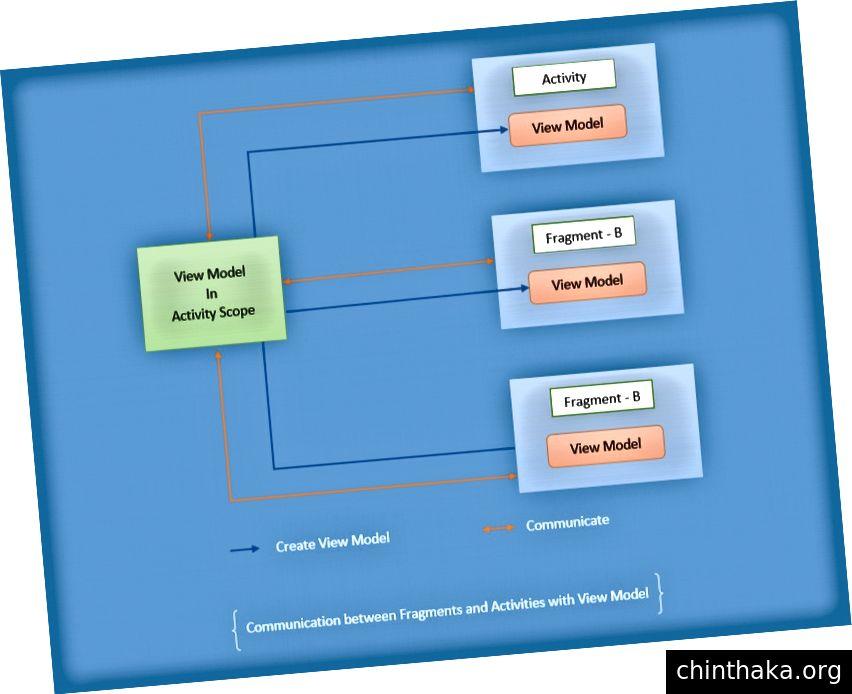 ViewModelを使用した通信のワークフロー