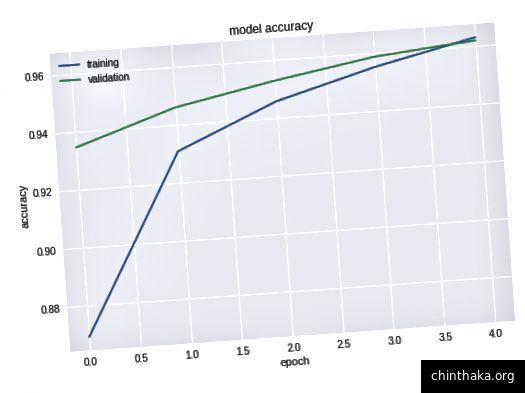 طبقة واحدة مخفية ، 2048 عقد. دقة الاختبار النهائي: .950. يحتوي هذا النموذج على تلميح للتركيب المحتمل - لاحظ أين تتقاطع الخطوط في نهاية فترة التدريب لدينا.