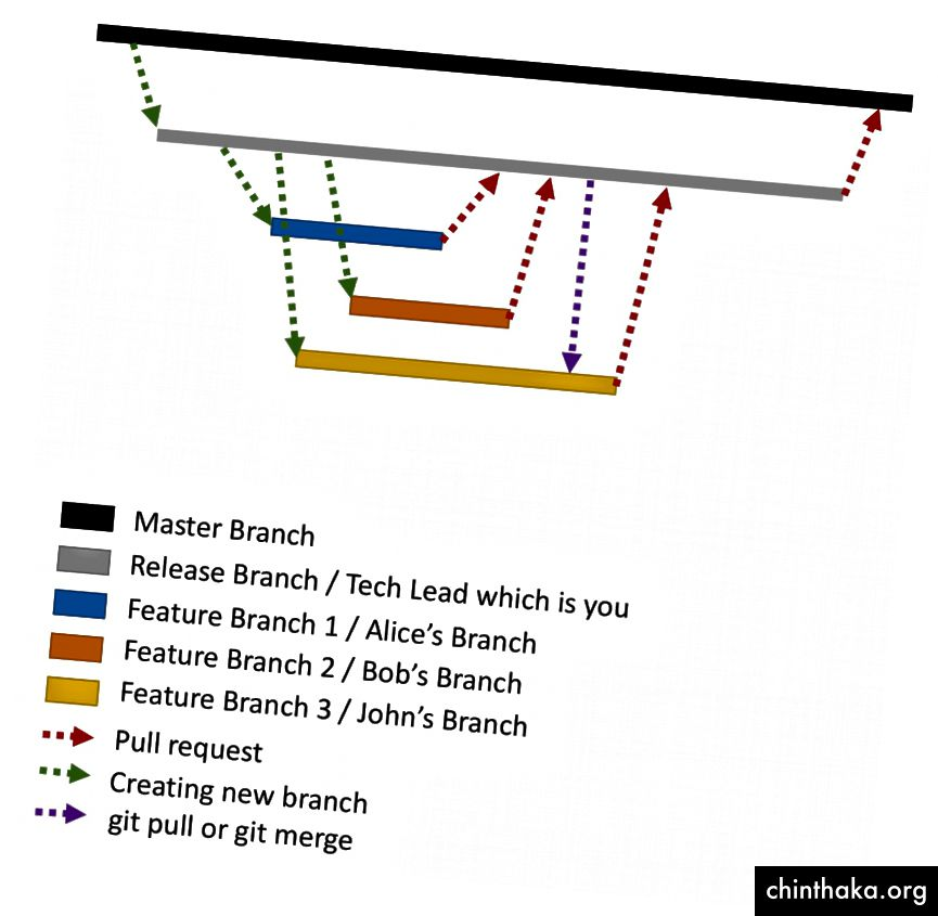 Forhåbentlig vil dette arbejdsdiagram, som jeg oprettede, hjælpe dig med at visualisere processen :)