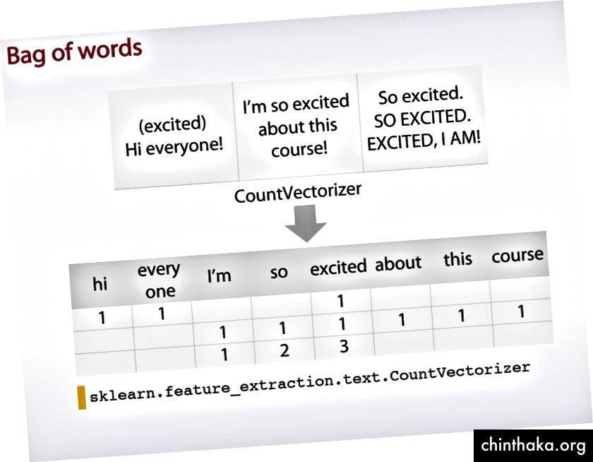 Πηγή: Coursera