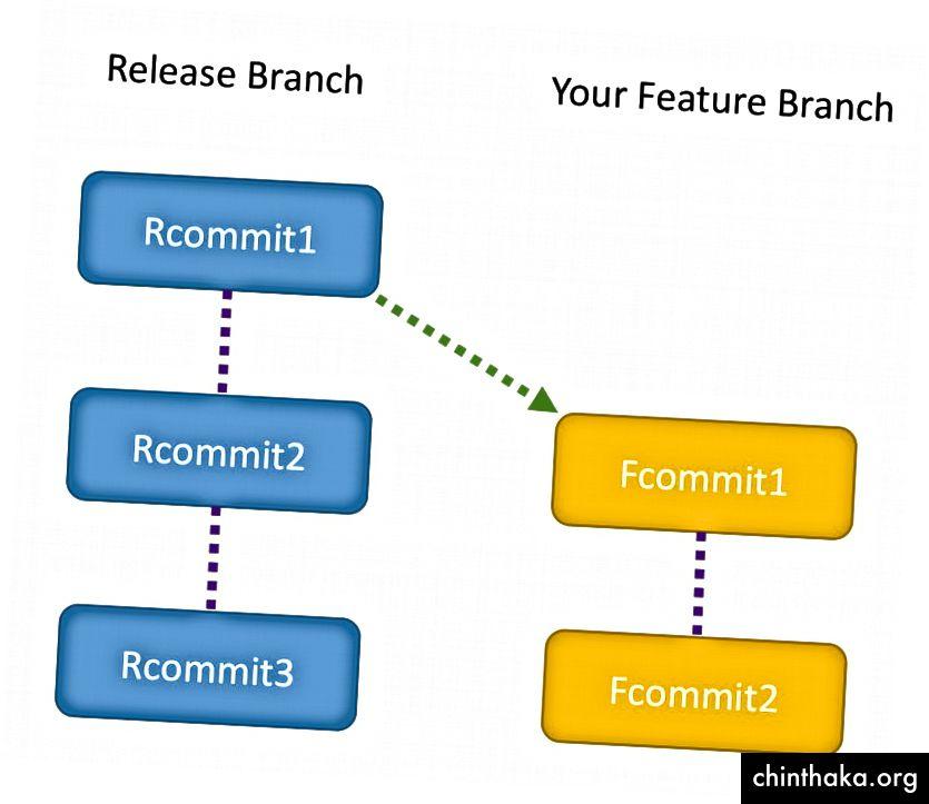 Dieses Diagramm zeigt die Commits im Release-Zweig und in Ihrem Feature-Zweig
