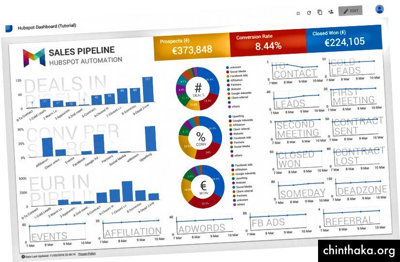 النتيجة النهائية للوحة القيادة الآلية باستخدام Hubspot و Google Spreadsheet و Google Datastudio
