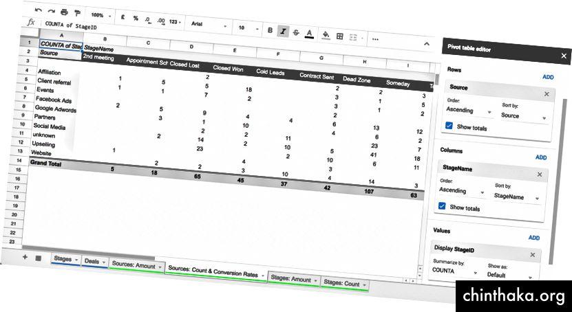 إنشاء جدول محوري باستخدام جدول بيانات Google لحساب معدلات التحويل