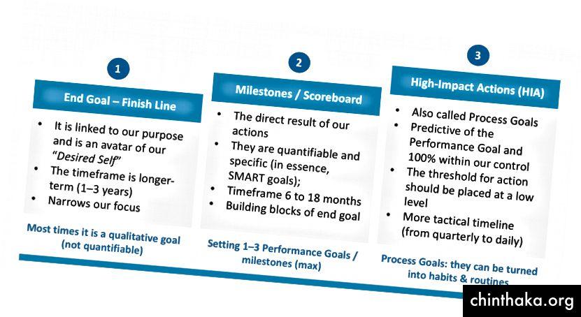 Auspacken von Zielen (1) in kurzfristige Auswirkungsaktionen oder Leitmaßnahmen (3) - © Rafael Sarandeses