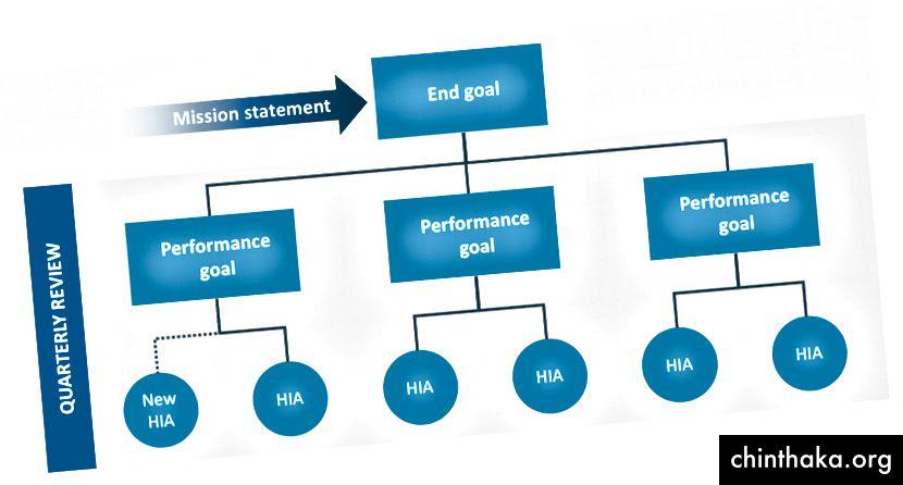 Ziele für den Aktionsablauf (Beachten Sie, dass