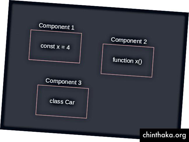 Was ist eine Komponente?