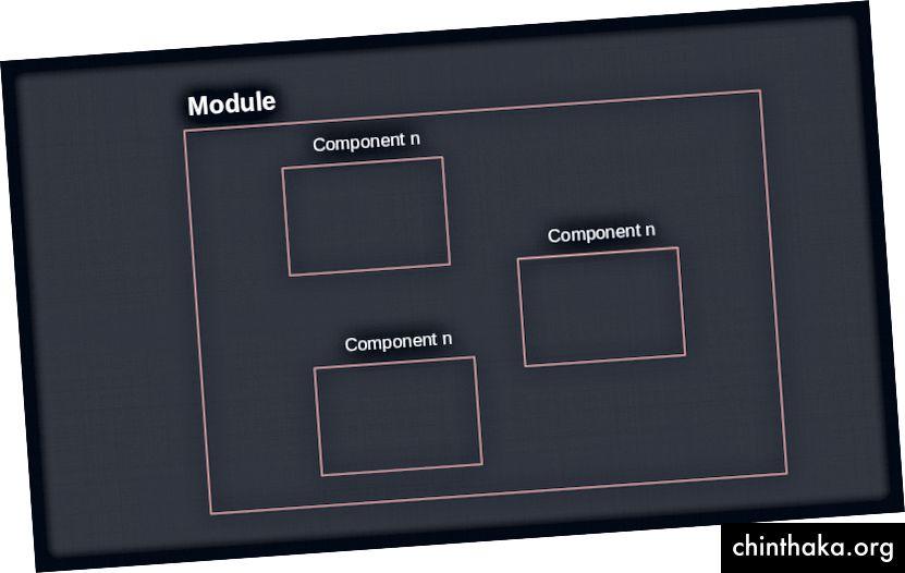 Was ist ein Modul?