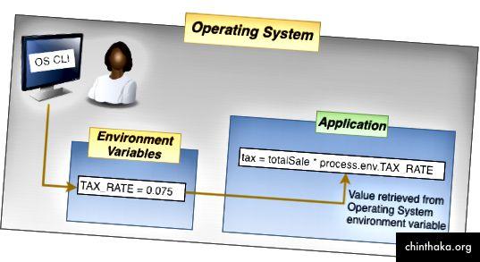 Slika 1 - Varijable okruženja OS-a