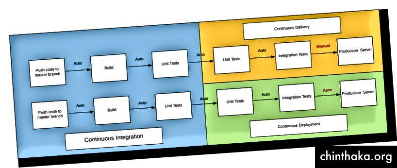 Kontinuerlig levering kontra kontinuerlig implementering