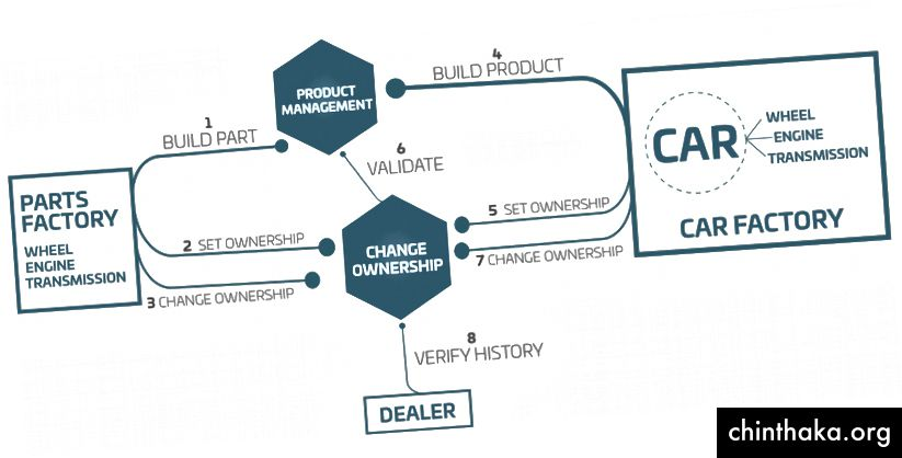 Bilproduktion Forsyningskæde