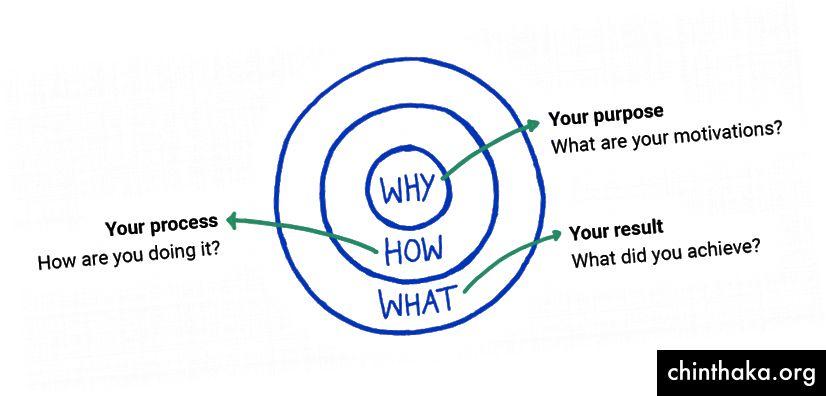 Divan dizajn je Što - kako govoriš njihovo zašto i kako?