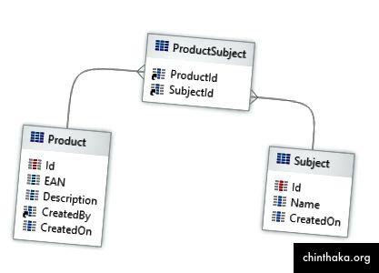 Προϊόν (id, περιγραφή, EAN, ...) + Θέμα (Id, όνομα, ...) = Product_Subject (Product.Id, Subject.Id)