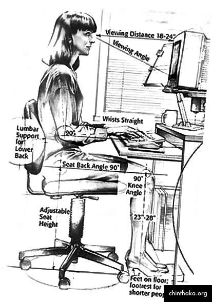 Ein Leitfaden für einen perfekten Arbeitsplatz. Bildquelle: Berkeley Lab